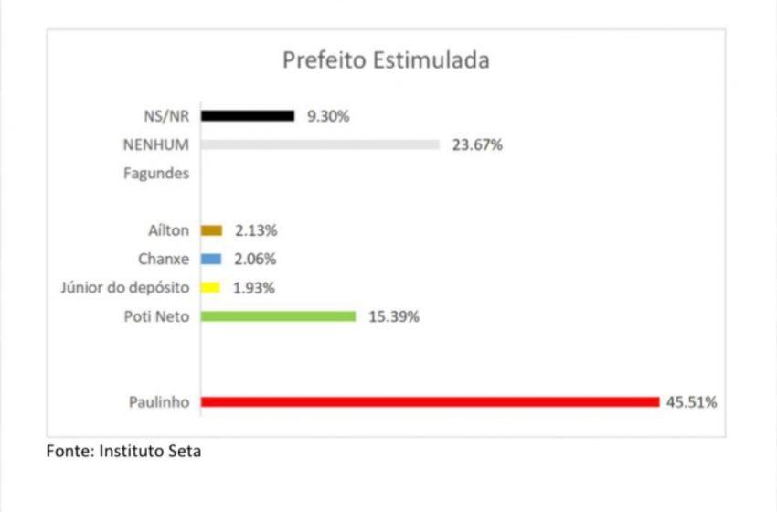 Instituto Seta que acertou últimas eleições confirma reeleição de Paulinho em São Gonçalo