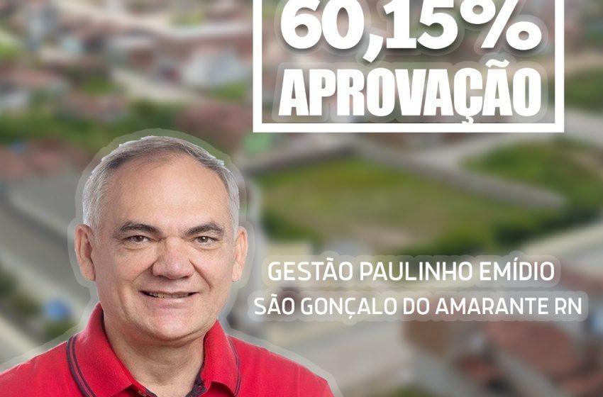 Aprovação da gestão do prefeito Paulo Emídio continua crescendo no Município