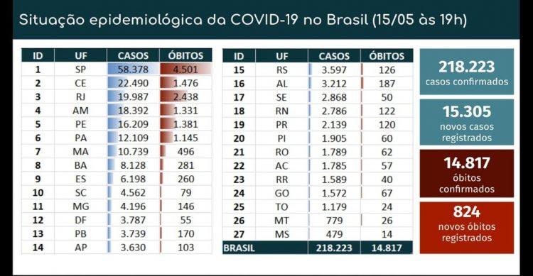 Brasil registra 824 mortes por coronavírus em 24h e total chega a 14.817; casos são 218.223